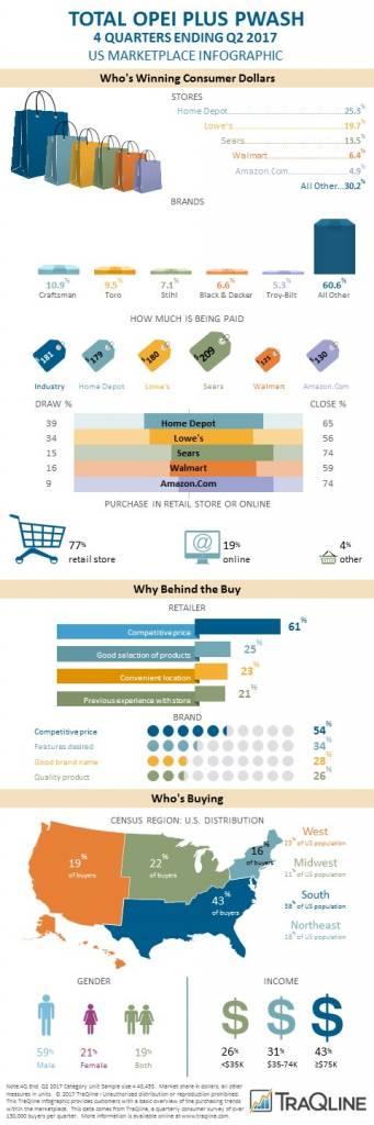 2017 Q2 OPEI Pwash infographic
