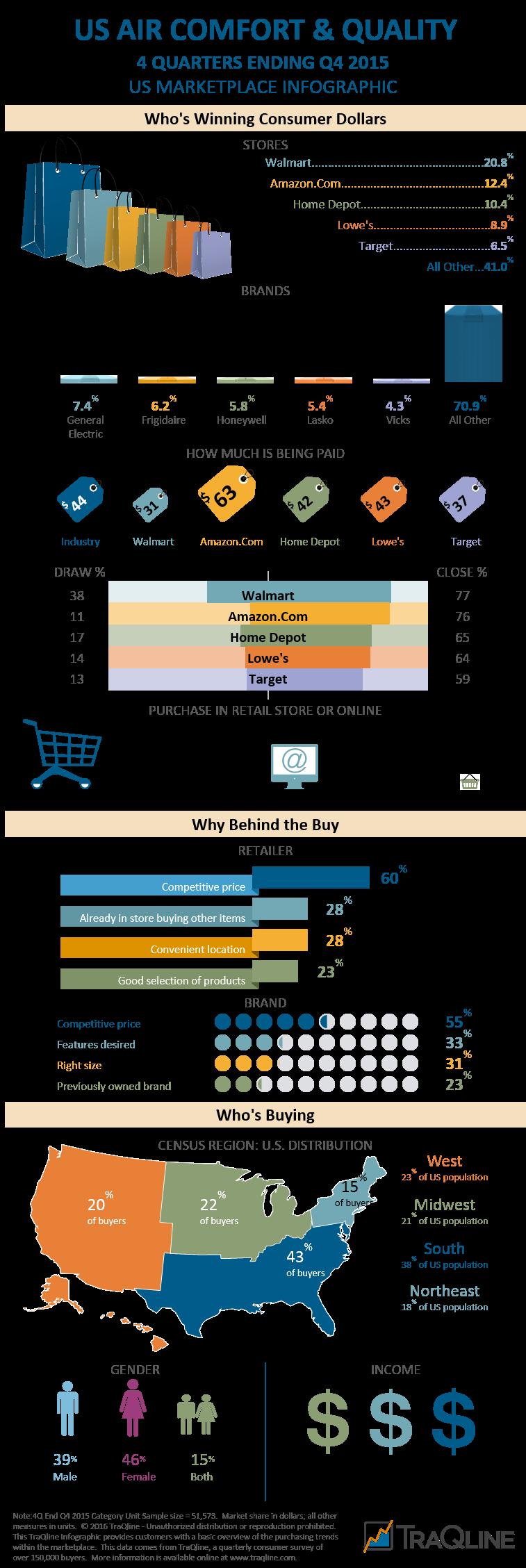Air Comfort & Quality Infographic Q415