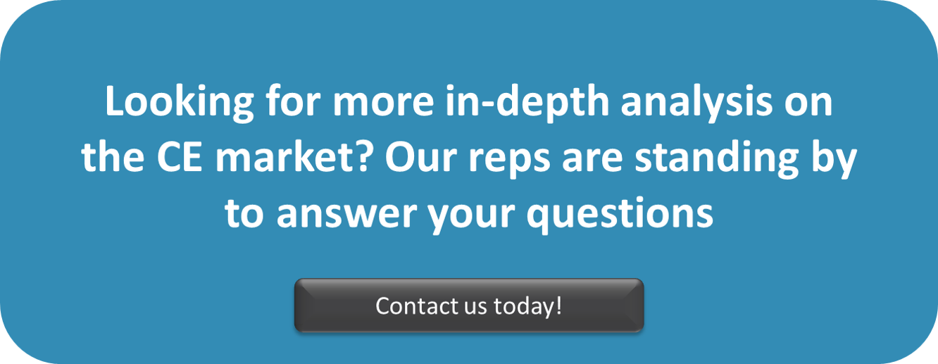 Looking for more in-depth analysis on the CE market? Our reps are standing by to answer your questions. Contact us today!