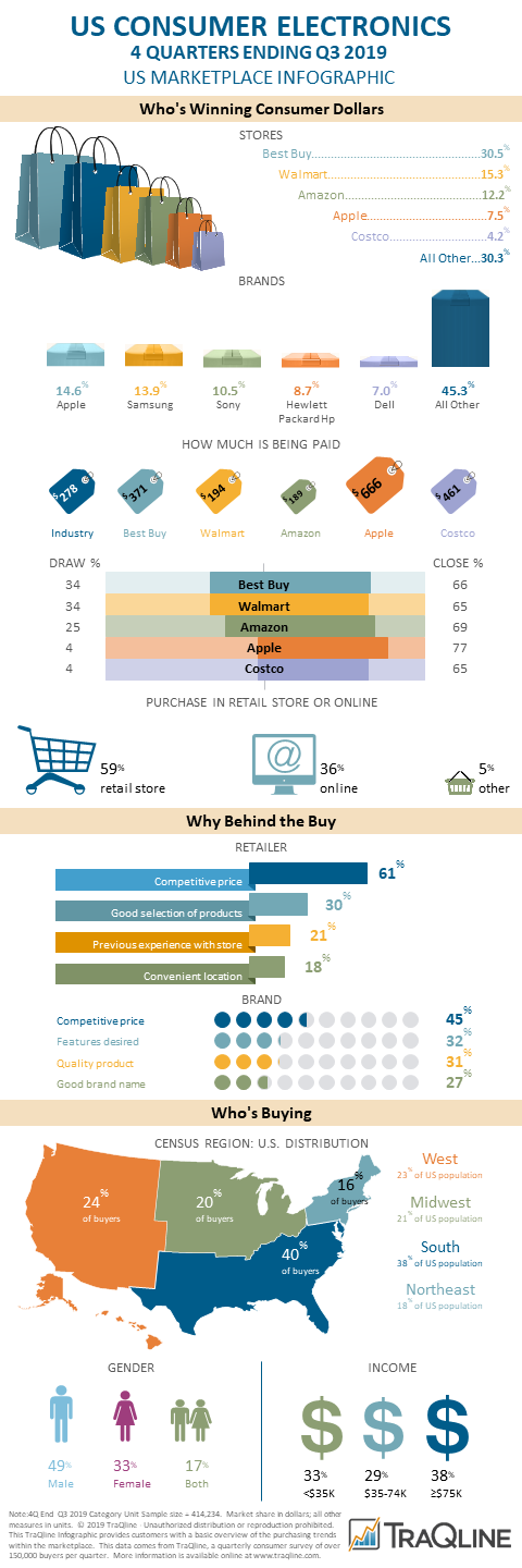 small reproduction of Q3 Consumer Electronics infographic