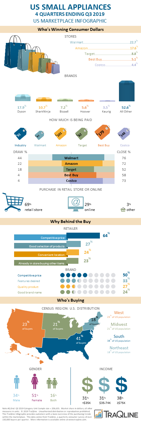small image of Q3 Small Appliances Infographic