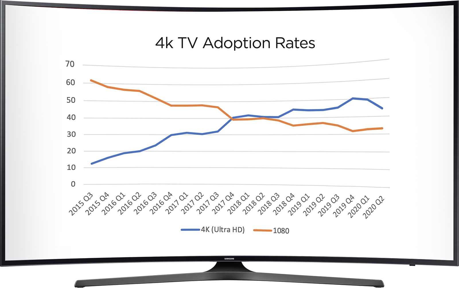 a graph displayed on a television screen, detailing how 4K televisions have outsold 1080p/i televisions over time