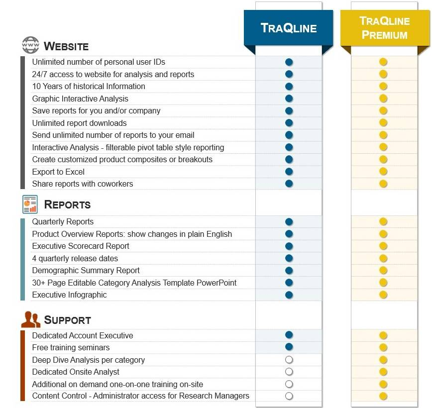 image detailing differences between traqline and traqline premium
