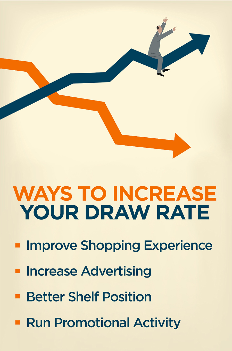 Ways to increase your draw rate: -improve shopping experience. -increase advertising. -better shelf position. -run promotional activity
