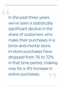 In the past three years, we've seen a statistically significant decline in the share of customers who make their purchases in a brick-and-mortar store. In-store purchases have dropped from 76% to 72% in that time period, making way for a 4% increase in online purchases