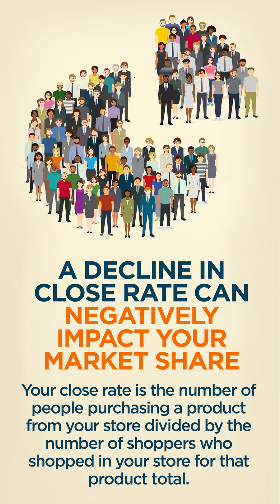 A decline in close rate can negatively impact your market share. Your close rate is the number of people purchasing a product from your store divided by the numbe rof shoppers who shopped in your store for that product total