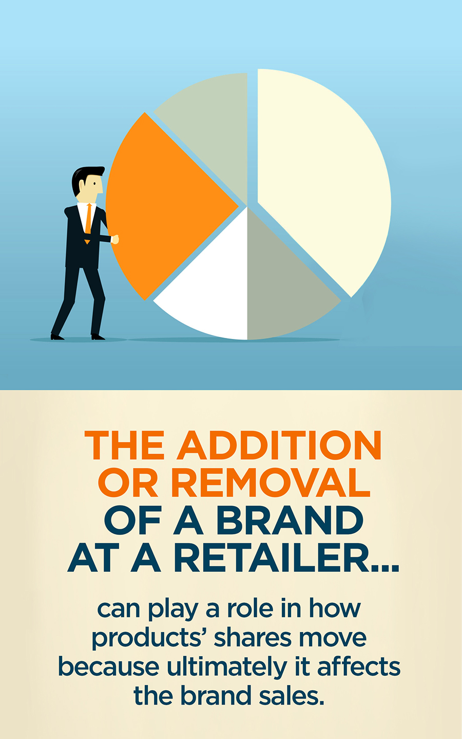 The addition or removal of a brand at a retailer can play a roe in how products' shares move because it ultimately affects the brand sales