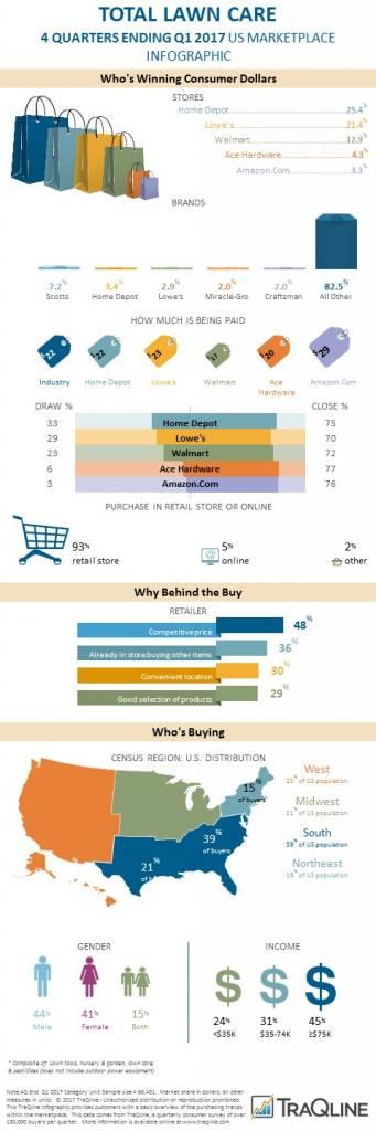 lawn & garden infographic Q117