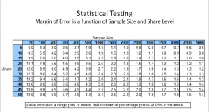 table explaining margin of error
