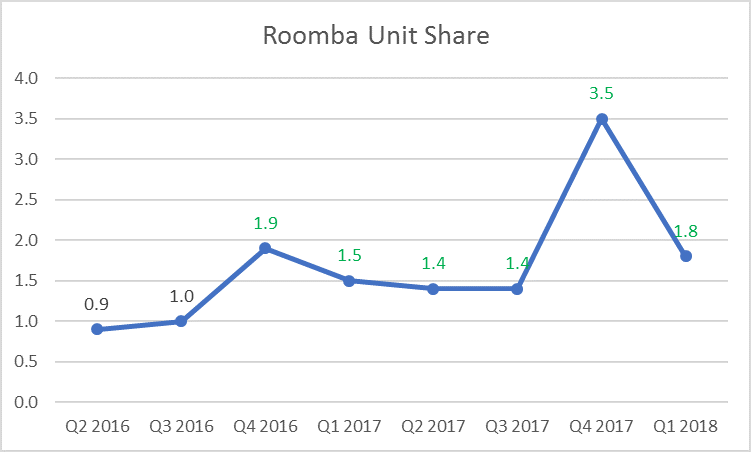 graph displaying rising unit share for Roomba vacuums