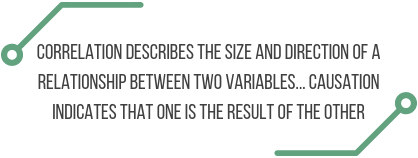 "quote: ""Correlation describes the size and direction of a relationship between two variables... Causation indicates that one is the result of the other"""