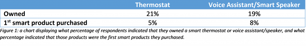 a chart displaying what percentage of respondents indicated that they owned a smart thermostat or voice assistant/speaker, and what percentage indicated that those products were the first smart products they purchased.